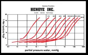 How to Optimize Dehydration Units – Hengye