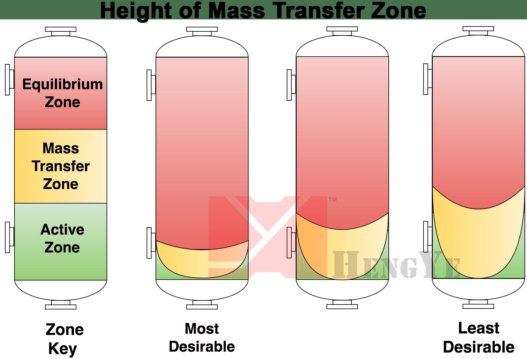 Ethanol Dehydration – Hengye